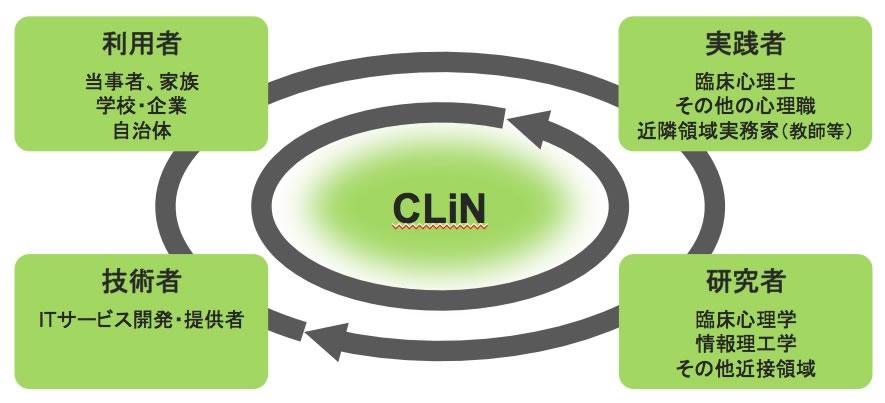 臨床心理iネット概念図